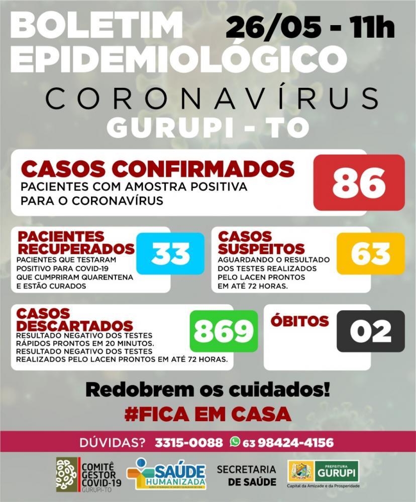 Mais seis casos de coronavírus são confirmados em Gurupi. Números saltam para 86