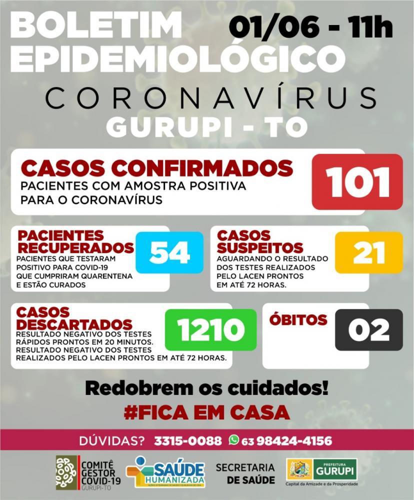 Nenhum caso de coronavírus foi registrado nessa terça-feira 02 em Gurupi
