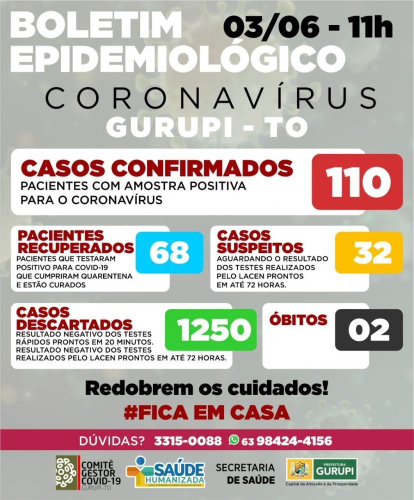 Nove casos confirmados de coronavírus em Gurupi nessa quarta-feira